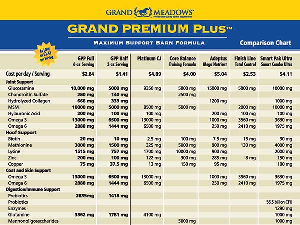 Grand Meadows Grand Premium Plus Comparison Chart