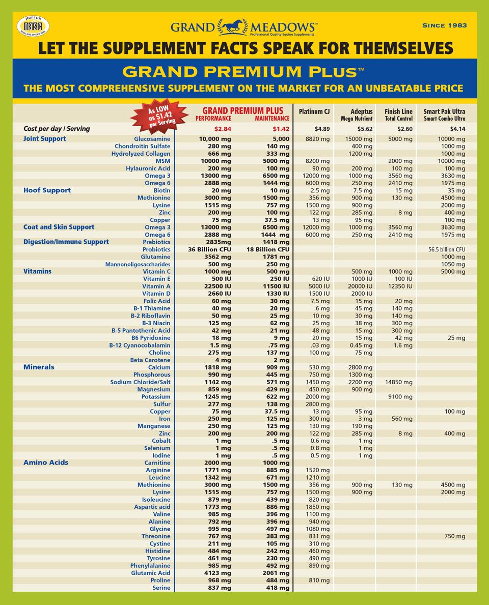 grandmeadows-gpp-compchart